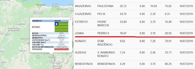 Açude Joana de Pedro II está com 29% de sua capacidade