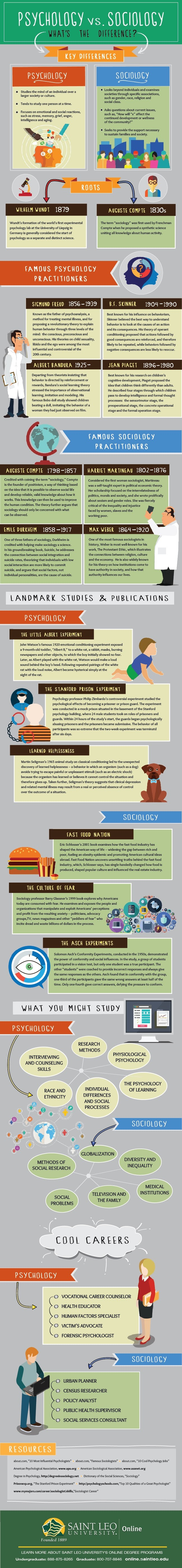 psychology-vs-sociology-whats-the-difference-infographic