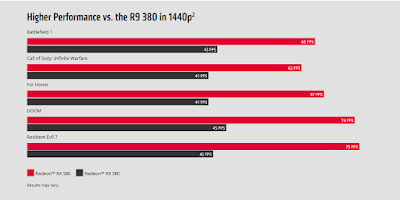 Gaming benchmark of Radeon RX 580 graphics card