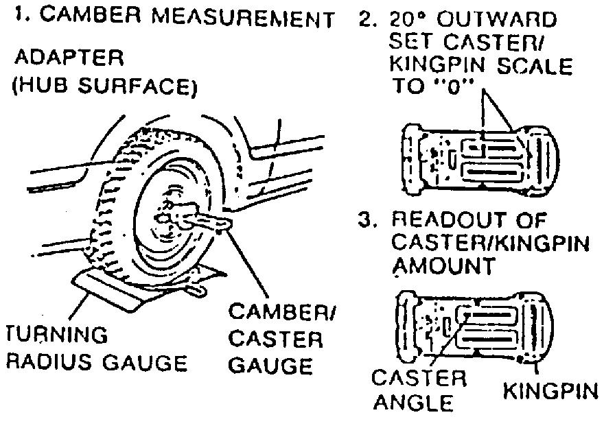 XX. CAMBER CASTER GAUGE