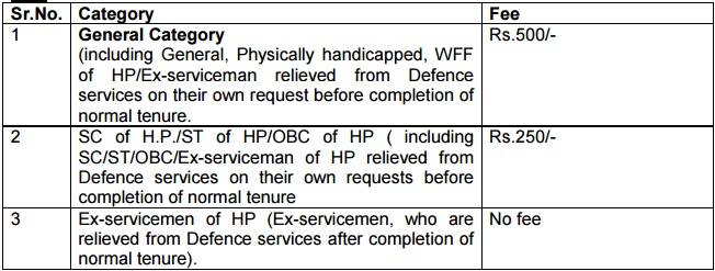 HRTC Shimla JTO Recruitment 2016 - GovtJobsY.Com