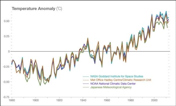 Los datos muestran que hay un cambio climático en el que el ser humano tiene mucho que ver