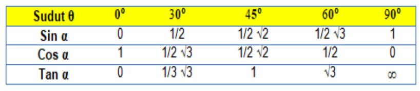 Tabel Sudut Istimewa Sin Cos Tan 0 - 90 Derajat