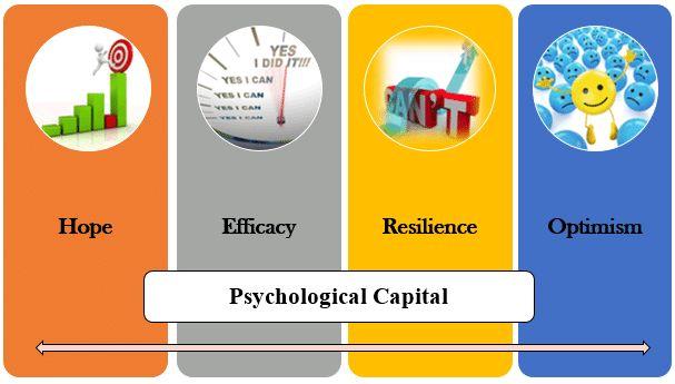 Psychological Capital (Pengertian, Aspek, Pengukuran dan Pengembangan)