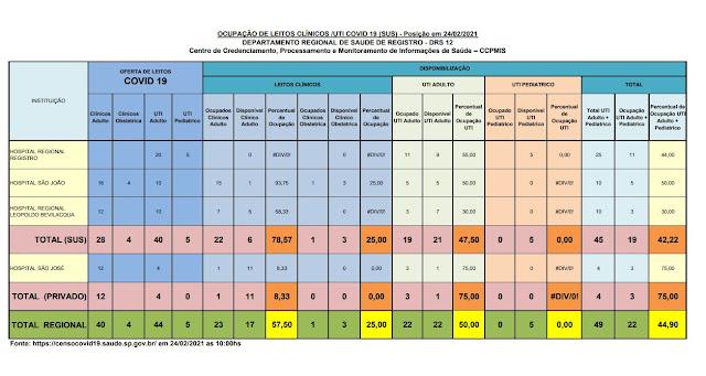 Taxa de ocupação dos leitos de UTI adulto, 47,50% para o SUS e 75% para o particular,  apenas 21 leitos vagos para o Vale do Ribeira  (24/02)