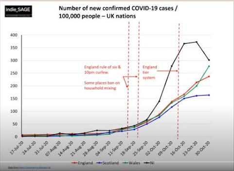 301020 indie SAGE cases per 100k by UK nation
