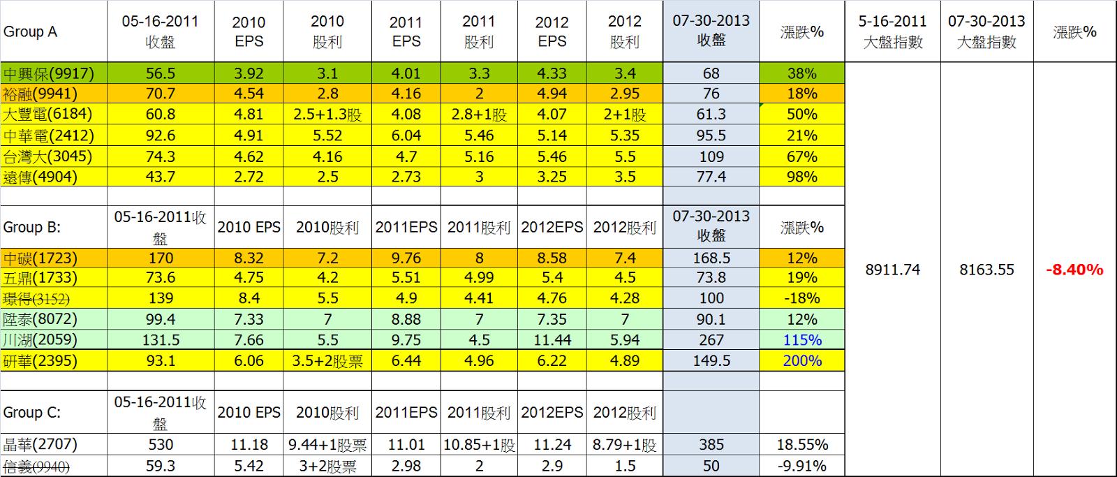 大A 的 股讀筆記: 獲利怪獸持股兩年報酬率檢視-07-30-2013
