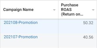 Facebook 廣告 ROAS 數據