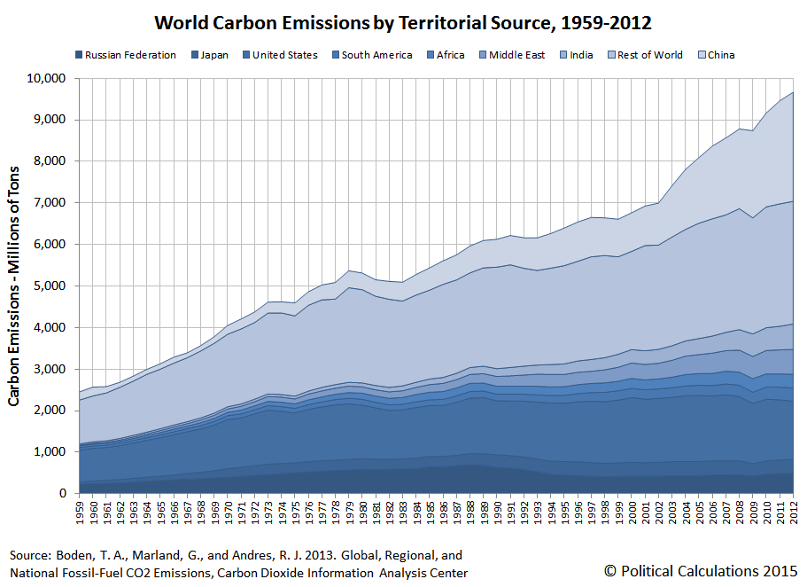World Carbon Emissions by Territorial Source, 1959-2012