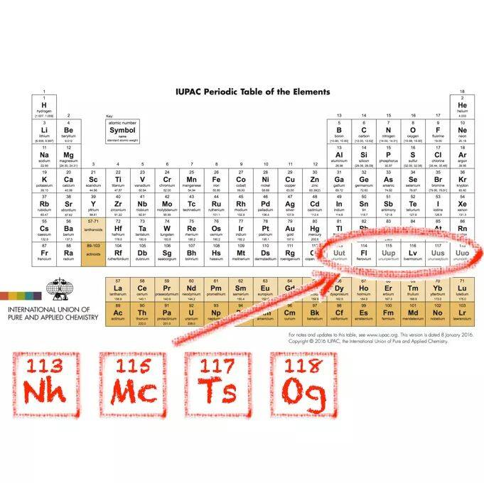 IUPAC has officially named four new elements today  4 new elements have finally earned their spot.