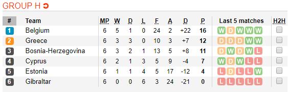Nhận định, soi kèo nhà cái Bỉ vs Gibraltar
