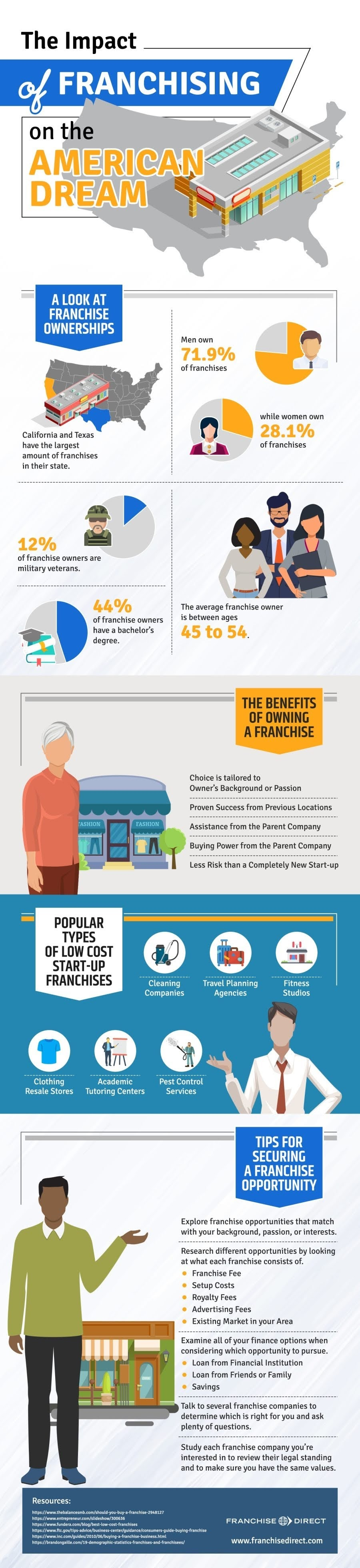 The Impact of Franchising on the American Dream #infographic
