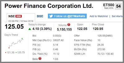 Stock market snapshot of Power Finance Corporation share in November 2016