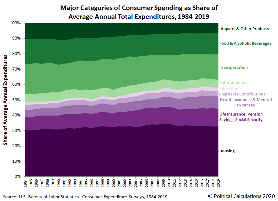 Major Categories of Consumer Spending as Share of Average Annual Total Expenditures, 1984-2019