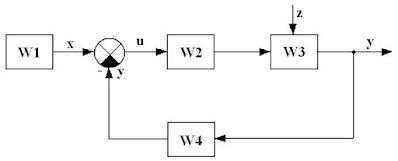 Структурная схема системы управления  компрессором кондиционирования воздуха