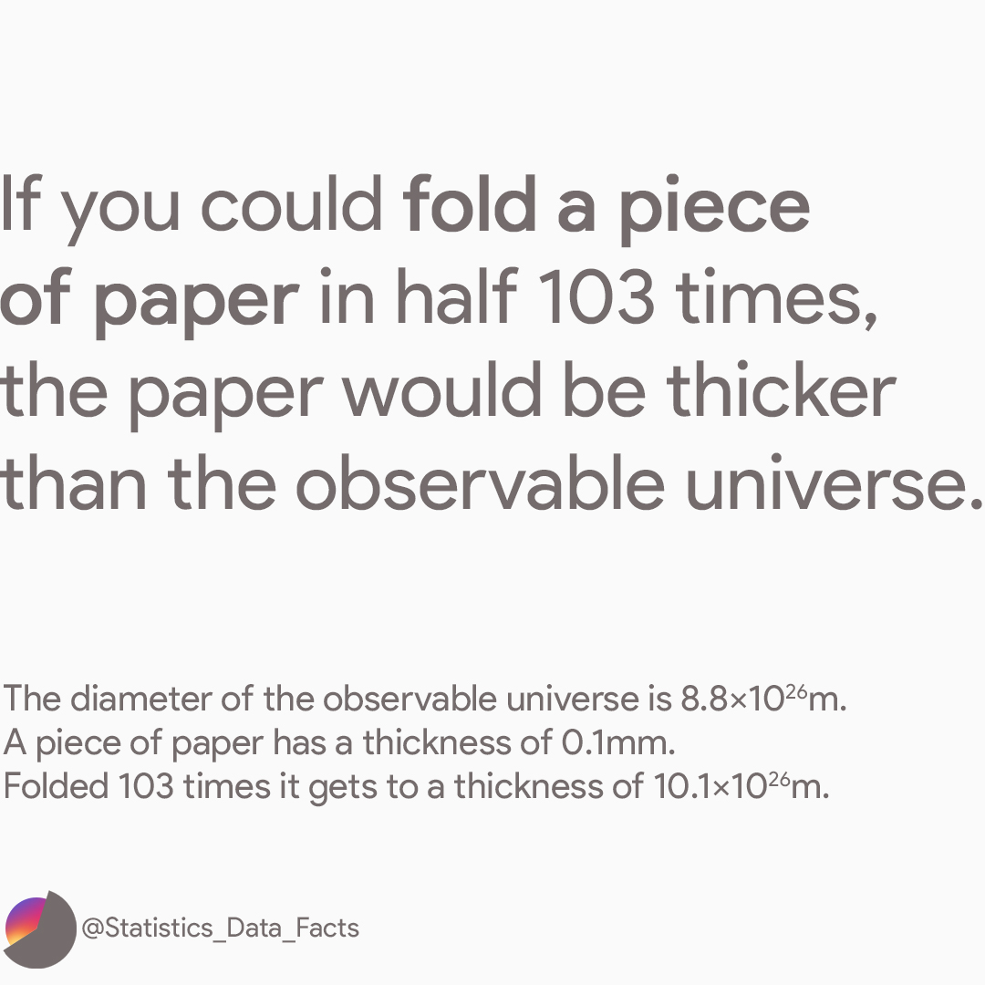If you could fold a piece of paper in half 103 times, the paper would be thicker than then observable universe