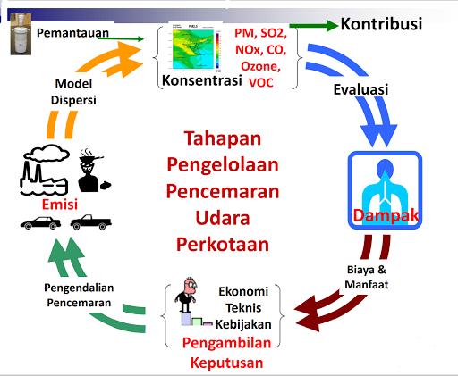 Tahapan Pengelolaan Pencemaran Udara Perkotaan