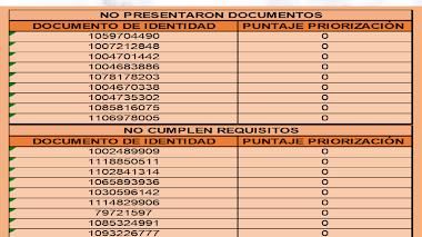 Listado - Posibles beneficiarios apoyos de sostenimiento regular III-2021