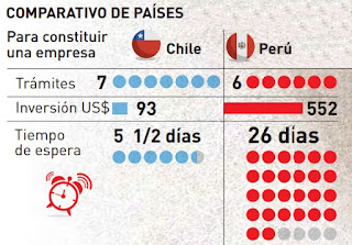 Comparacion-de-tramites-peru-chile