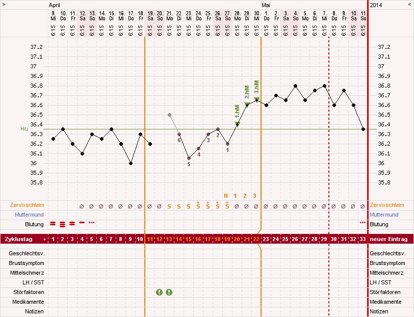 [Wykres cyklu w programie online KurvenReich]