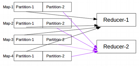 shuffle phase in Hadoop