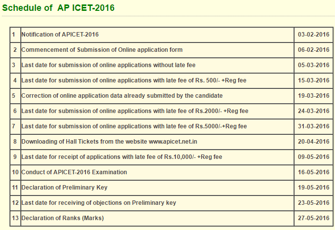 AP ICET Notification 2017 Apply Online