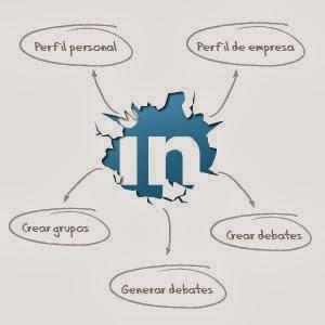 Poder de Linkedin