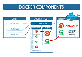 tutorial docker
