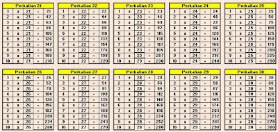 Tabel Perkalian  21 sampai 30