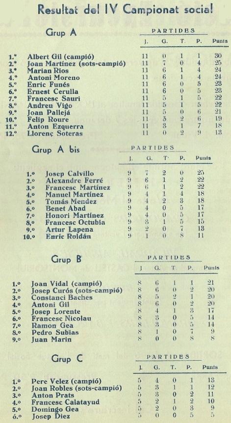 Clasificaciones del social 1935/1936 del Català Escacs Club