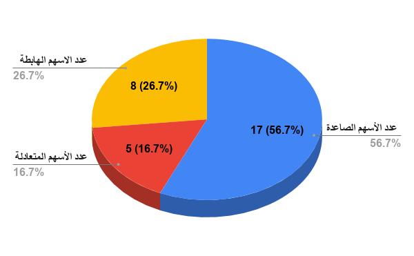 إحصائية الشركات المدرجة في مؤشر إيجي إكس 30 في الدورة الزمنية يونية - سبتمبر 2019