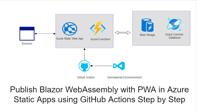 Publish Blazor WebAssembly with PWA in Azure Static Apps using GitHub Actions Step by Step