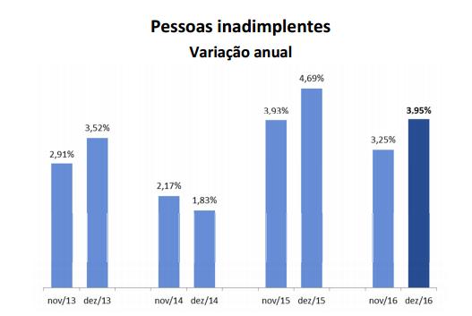 Inadimplência na capital mineira cresceu 3,95% em dezembro