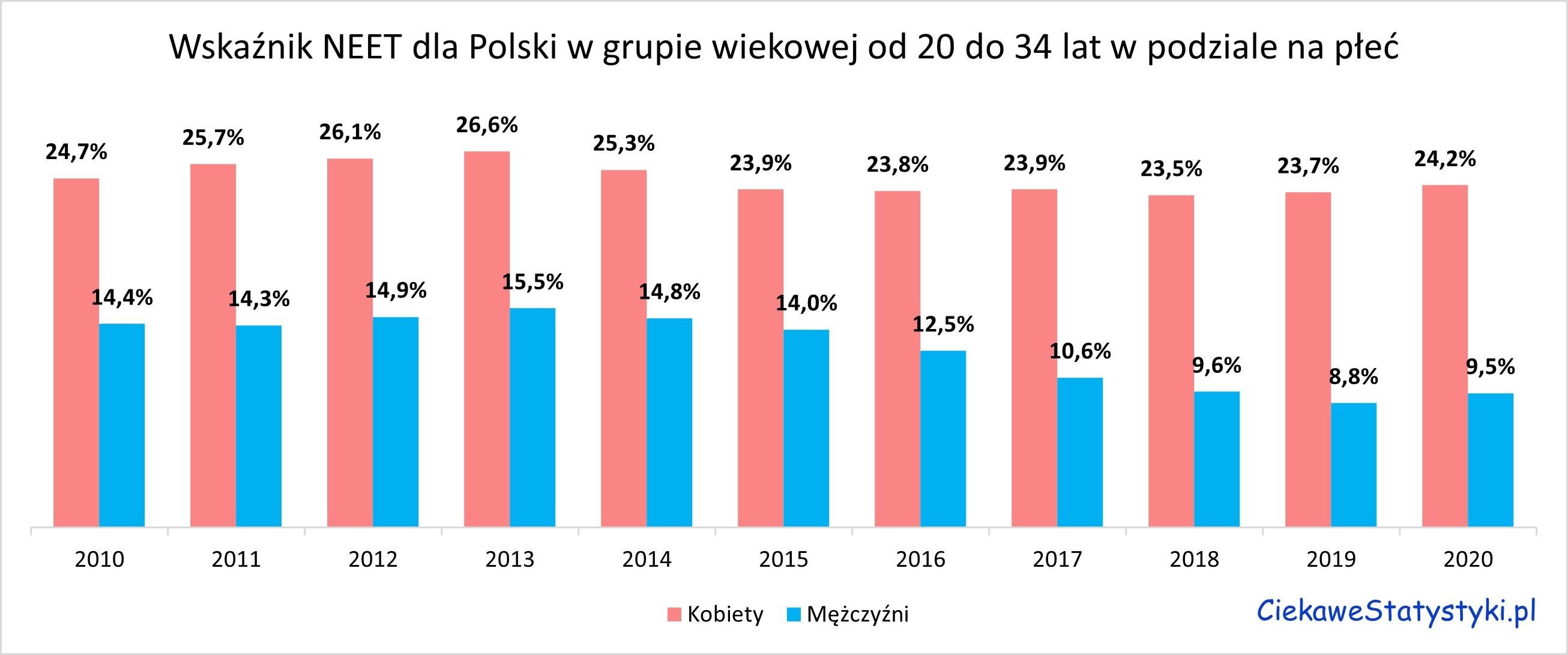Ile młodych mężczyzn w Polsce nie pracuje. Ile młodych kobiet w Polsce nie pracuje. Młodzież NEET w Polsce