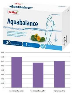 Dr.Max Aquabalance prospect contraindicatii si efecte edverse