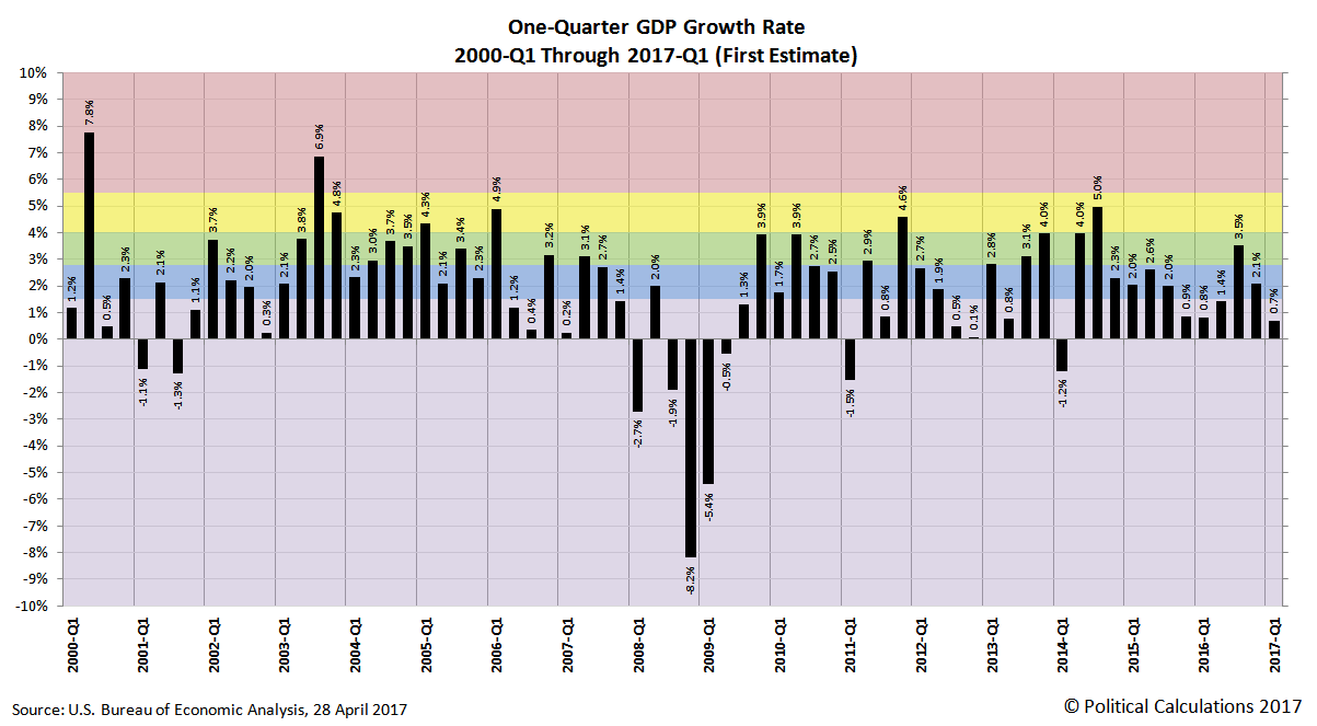 One Quarter Growth Rate for U.S. Real GDP, 2000-Q1 through 2017-Q1 First Estimate
