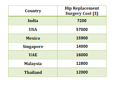 hip replacement cost in India