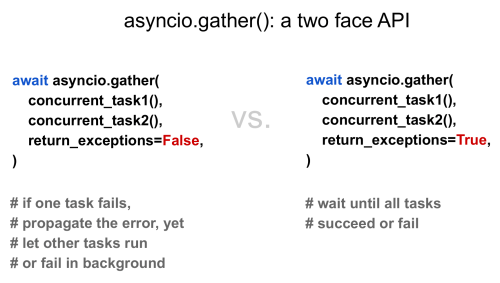 asyncio.gather()