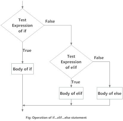 المخطط الانسيابي لجمة If و Else و Elif