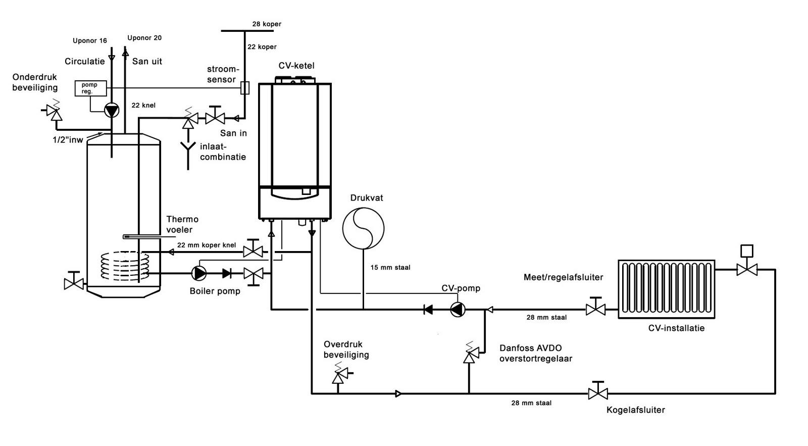 Ziep25 Het Ontwerp Van De Boilerinstallatie