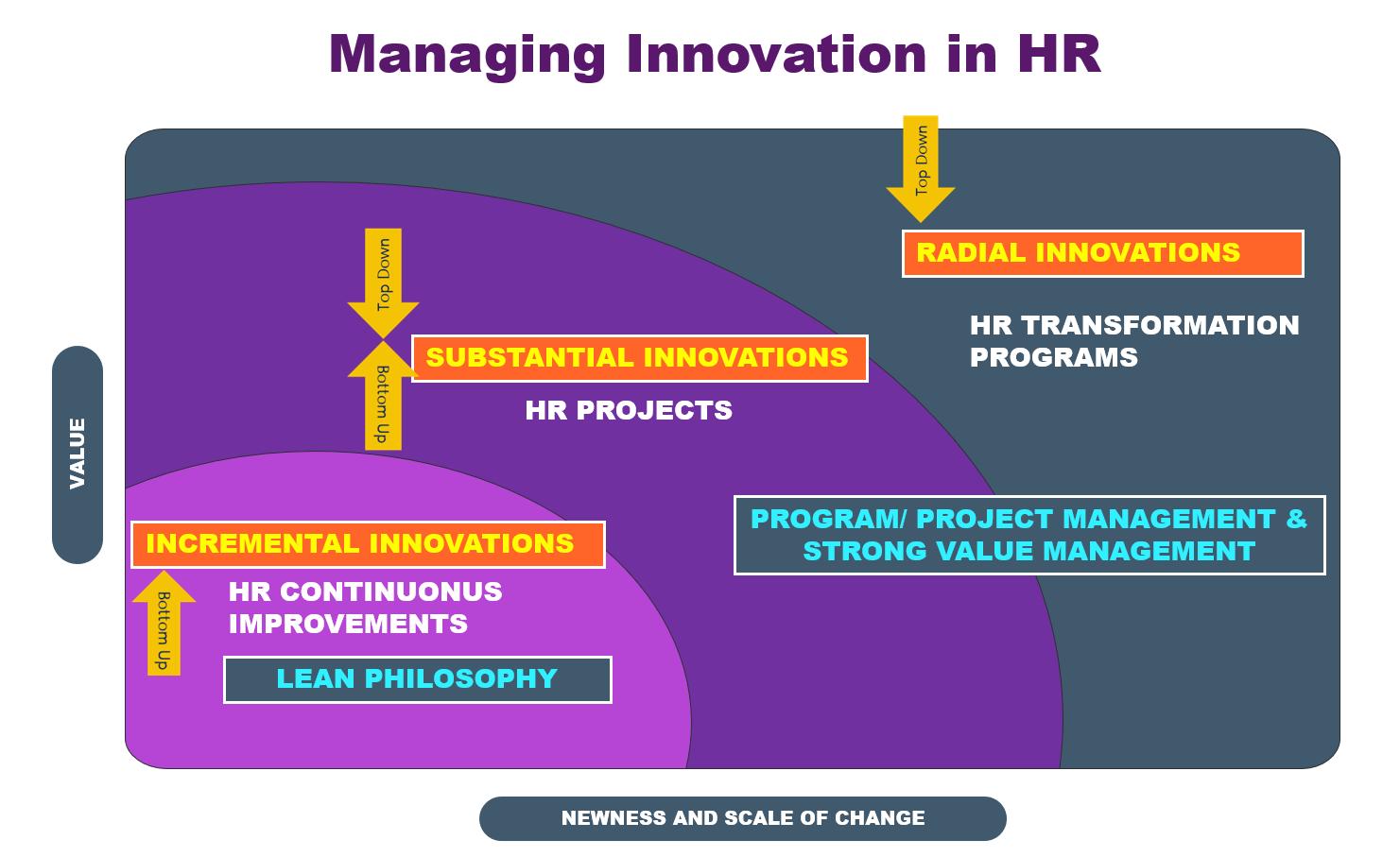 HR innovation management