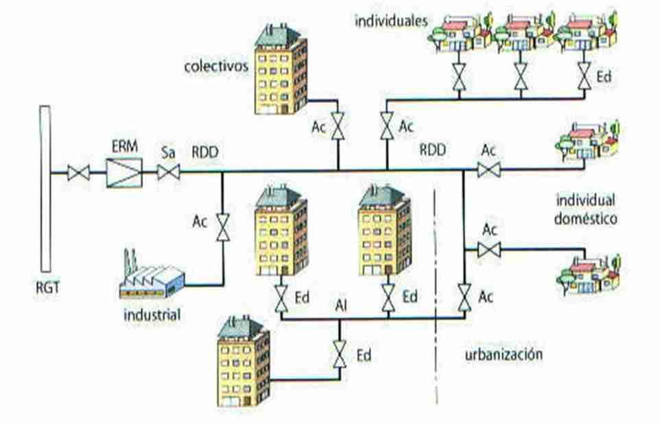 Cgas natural en casa for Instalacion de gas lp
