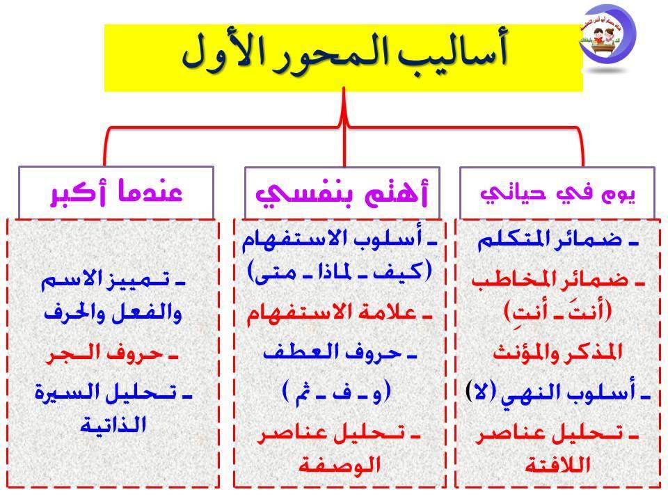 تحليل منهج اللغة العربية الصف الثاني الابتدائي 2020 أ/ حسام أبو أنس 6