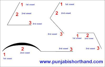 2-outlnnes-punjabi-shorthand-chart