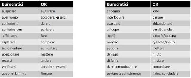 Termini burocratici