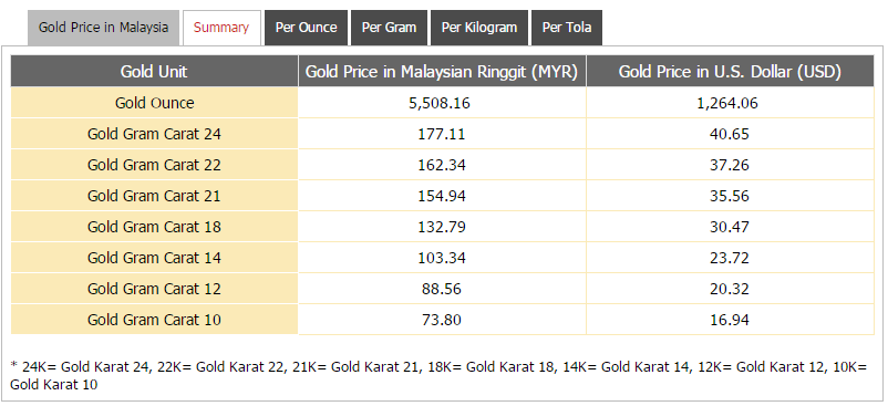 Gold Price Chart For The Previous 30 Days In Malaysian Ringgit Myr Per Ounce