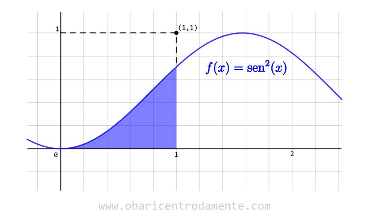 Integral de seno quadrado de x