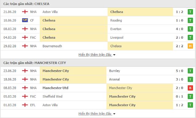 {12BET} Soikeo Chelsea vs Man City, 02h45 ngày 26/6 - Ngoại Hạng Anh Chelsea3