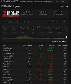 إحصائيات H1Z1