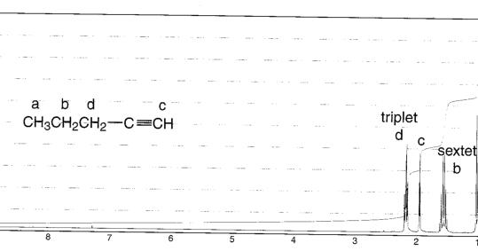 Chemistry: Alkyne NMR